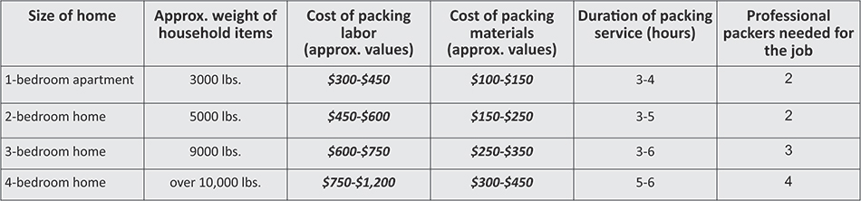 How Much Does It Cost To Hire Packers Mymovingreviews
